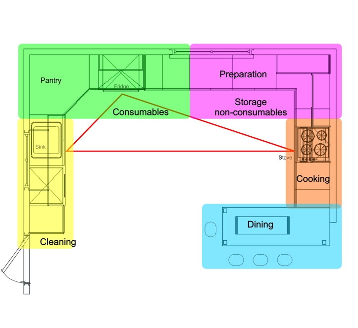 The plan is an upside down U shape. On the left hand side is the cleaning zone shown in yellow. Top left to center including walk in pantry, fridge and vegatable drawers is the Zone for Consumables, shaded in green. Top right is the Preparation area and storage of non-consumables, shaded in magenta. Center right is the cooking zone with the stove and the pots in pale orange colour. The Dining counter is shaded in blue.