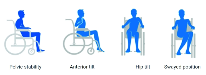 A group of four images showing unbalanced postures, from left to right. It is a side view of a person seated with their buttock at the front of the chair and leaning back onto. the back rest. This way of seating does not provide pelvic stability. The next side view image shows a person with an arched back or anterior tilt unable to be comfortable in a flat backed chair. The third image is a front view of a person whose hips are not aligned and sit mostly on one side of their buttocks. Fourthly, a front view of a person who pushes their knees to one side in a swayed position.